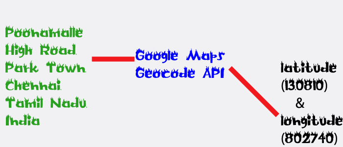 Google Maps geocode API using PHP