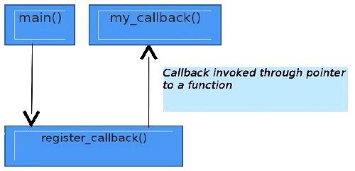 Callback Functions in JavaScript